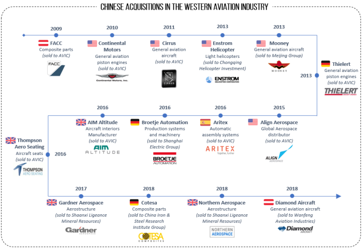 acquisitions timeline
