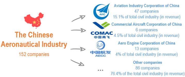 number of companies AVIC COMAC AECC