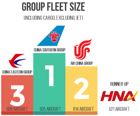 group fleet size podium