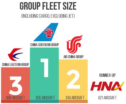 group fleet size podium
