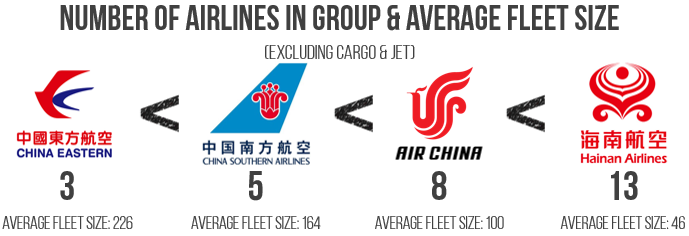 number of airlines in group and average fleet slize