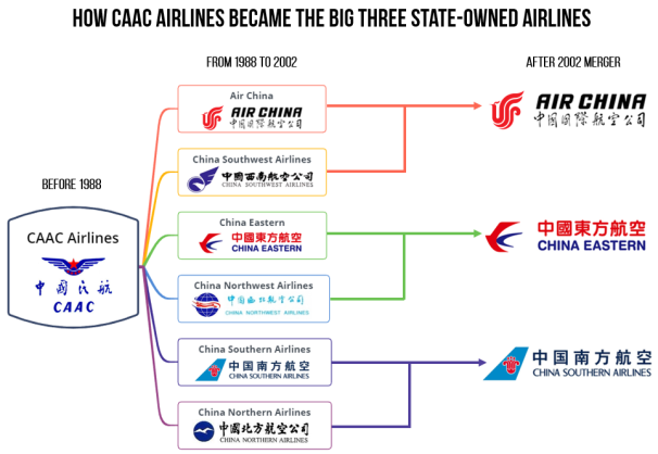 caac airlines mergers