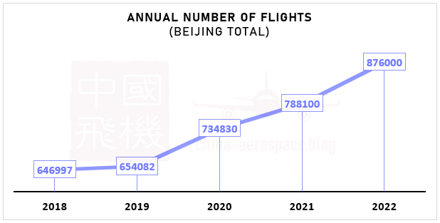 annual number of flights forecast