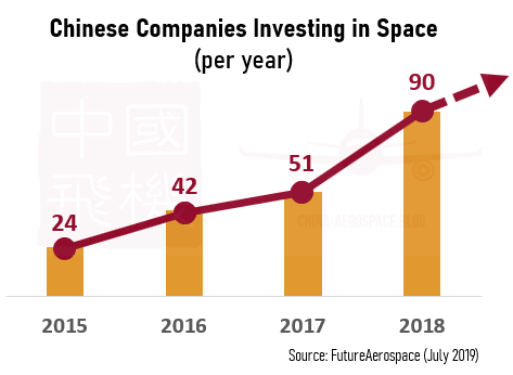 Chinese Companies investing in space per year chart