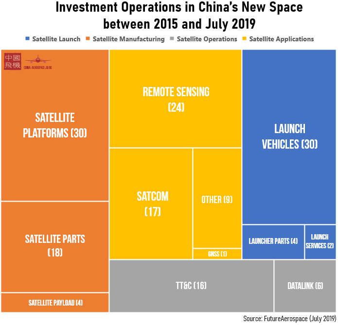 Investment Operations in China's NewSpace
