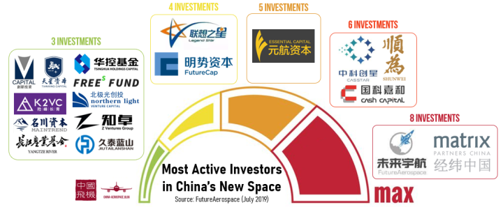 most active investors in china newspace