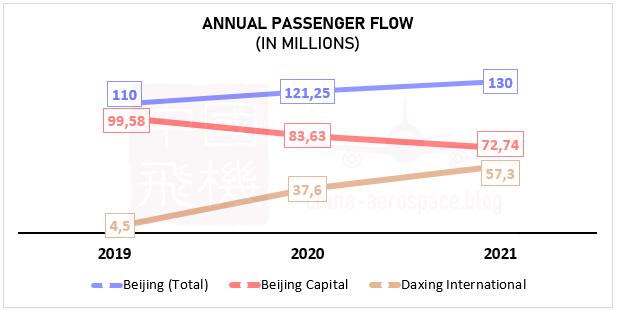passenger flow forecast