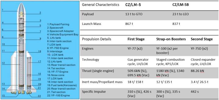 lm5 configuration v2