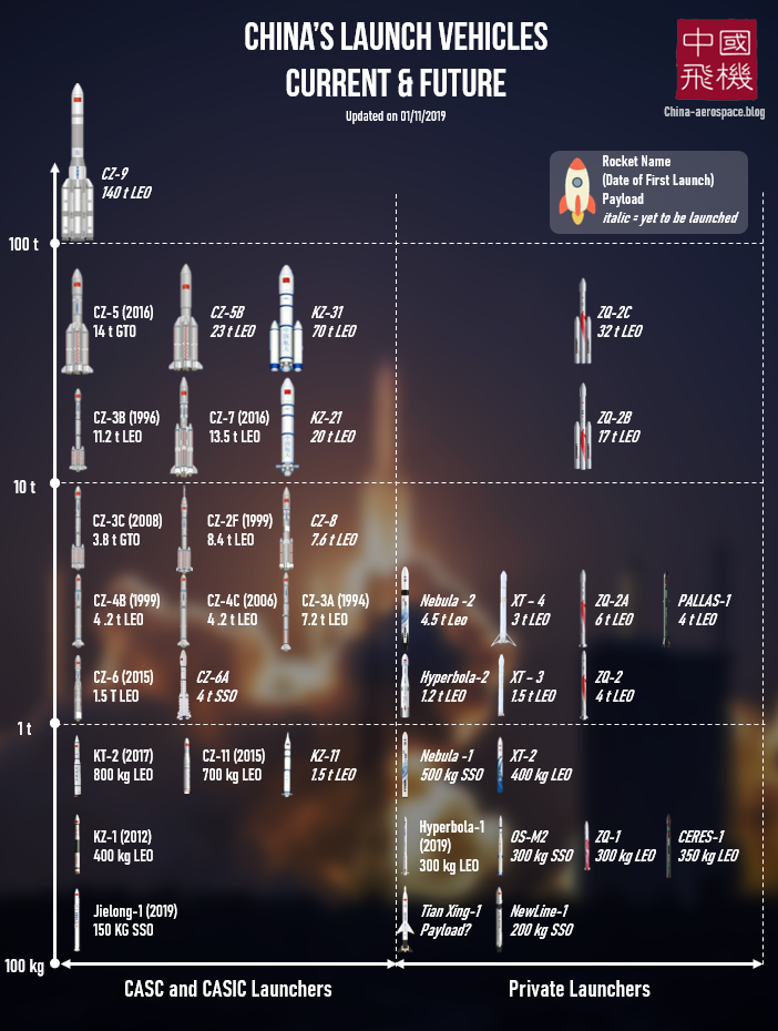 chinas launch vehicles current and future 4